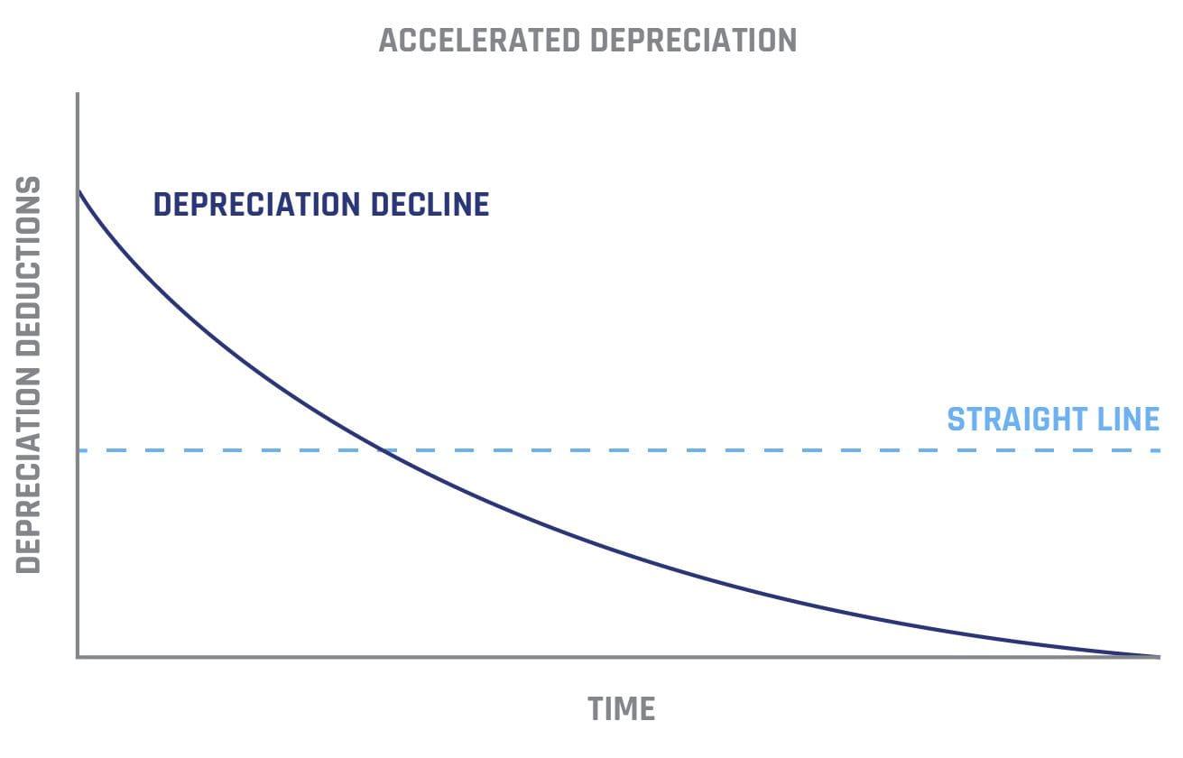 Accelerated Depreciation Graph